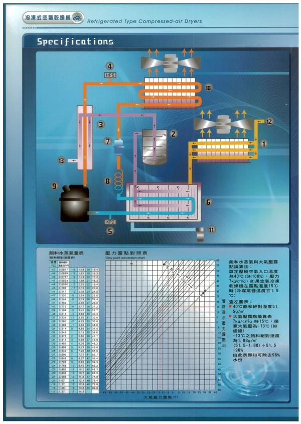 冷凍式空氣乾燥機-2.jpg