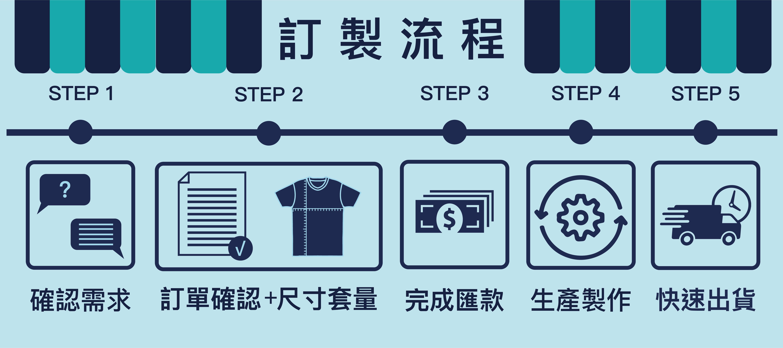 訂製流程.png