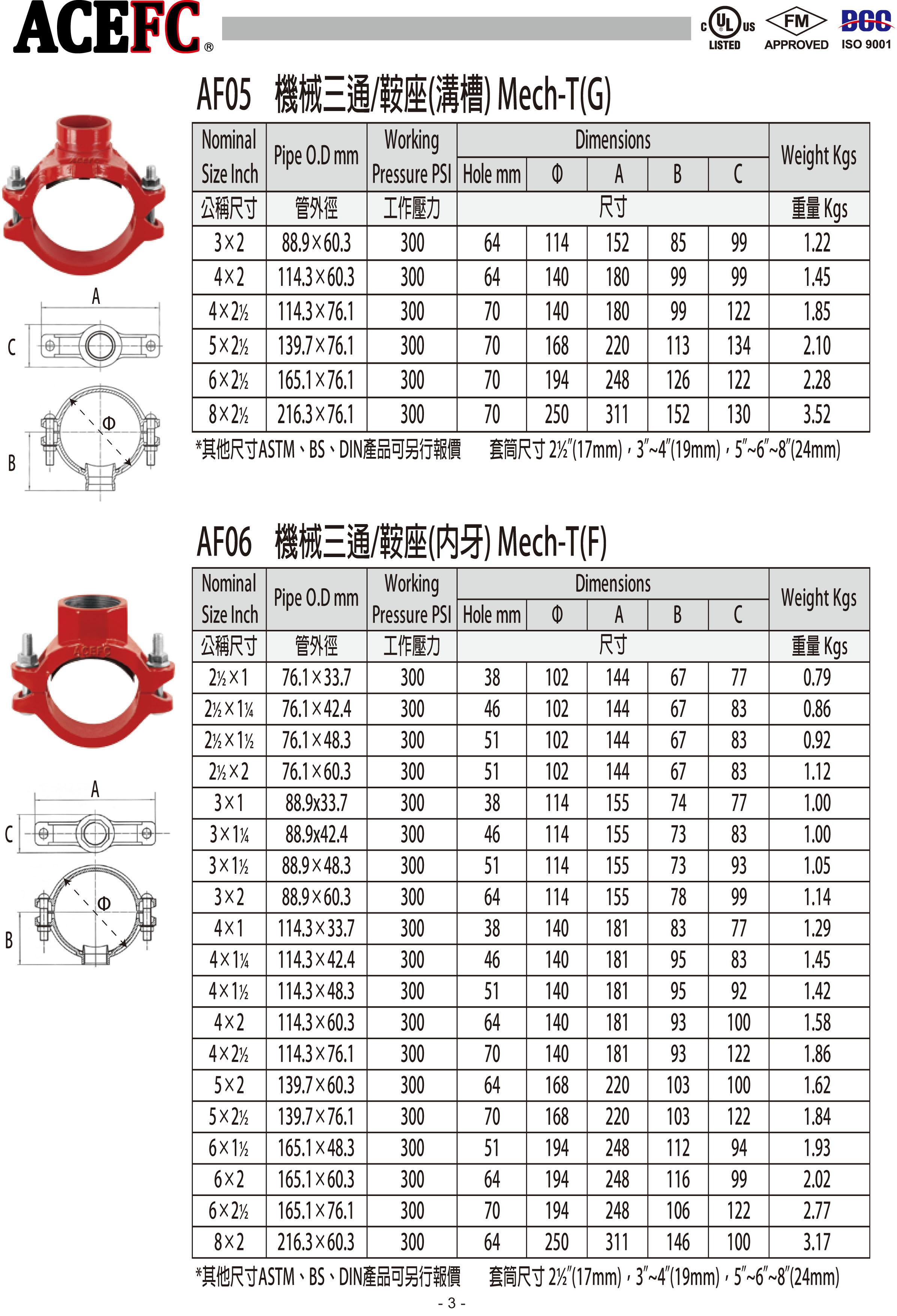 ACEFC王牌溝槽式機械接頭-高極管件-6.jpg
