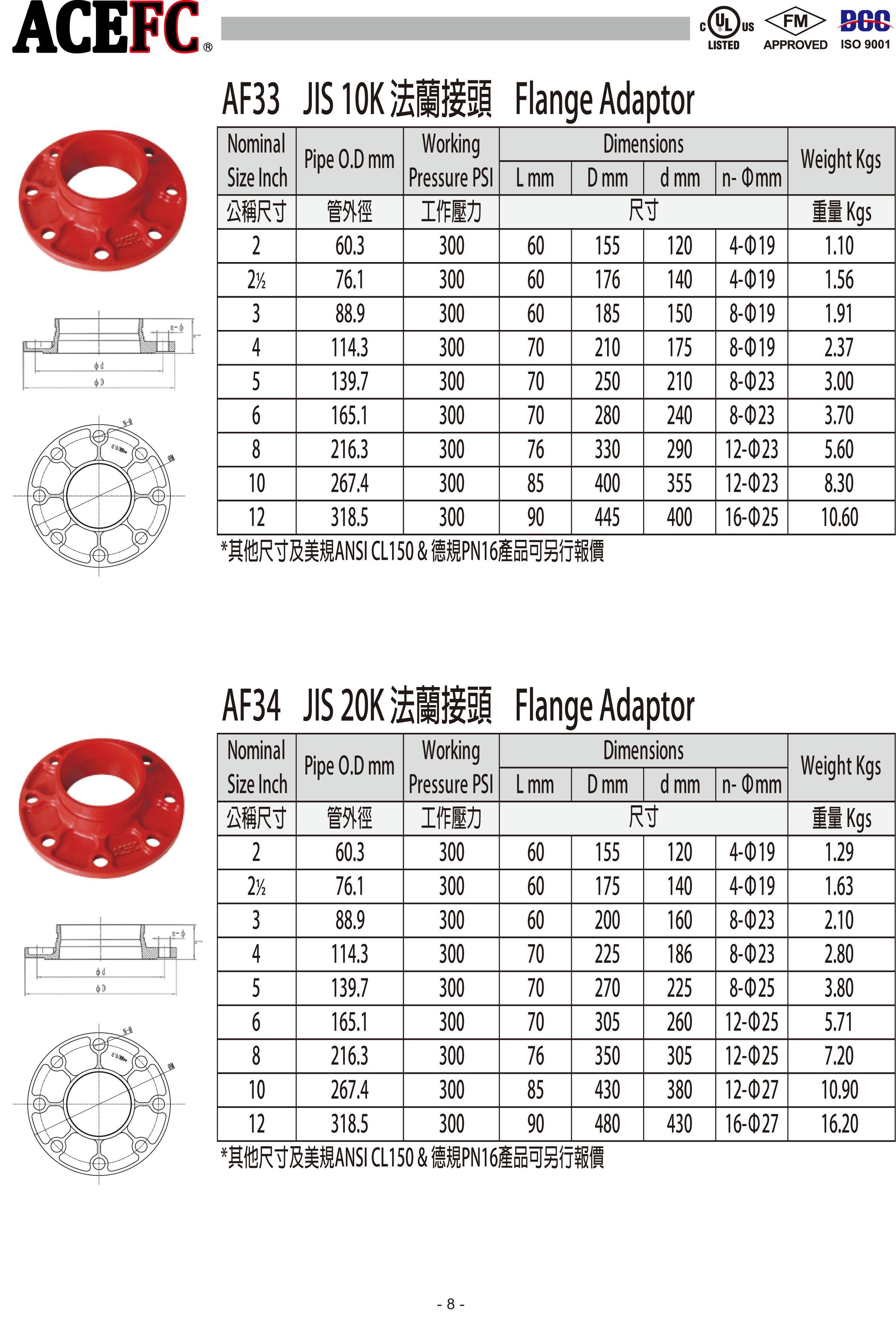 ACEFC王牌溝槽式機械接頭-高極管件-11.jpg