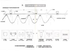 安全電軌配電方式-安全電軌配電材料