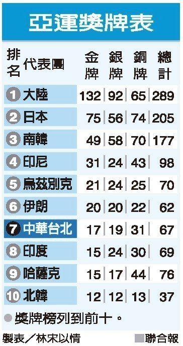 2018亞運獎牌表.jpg