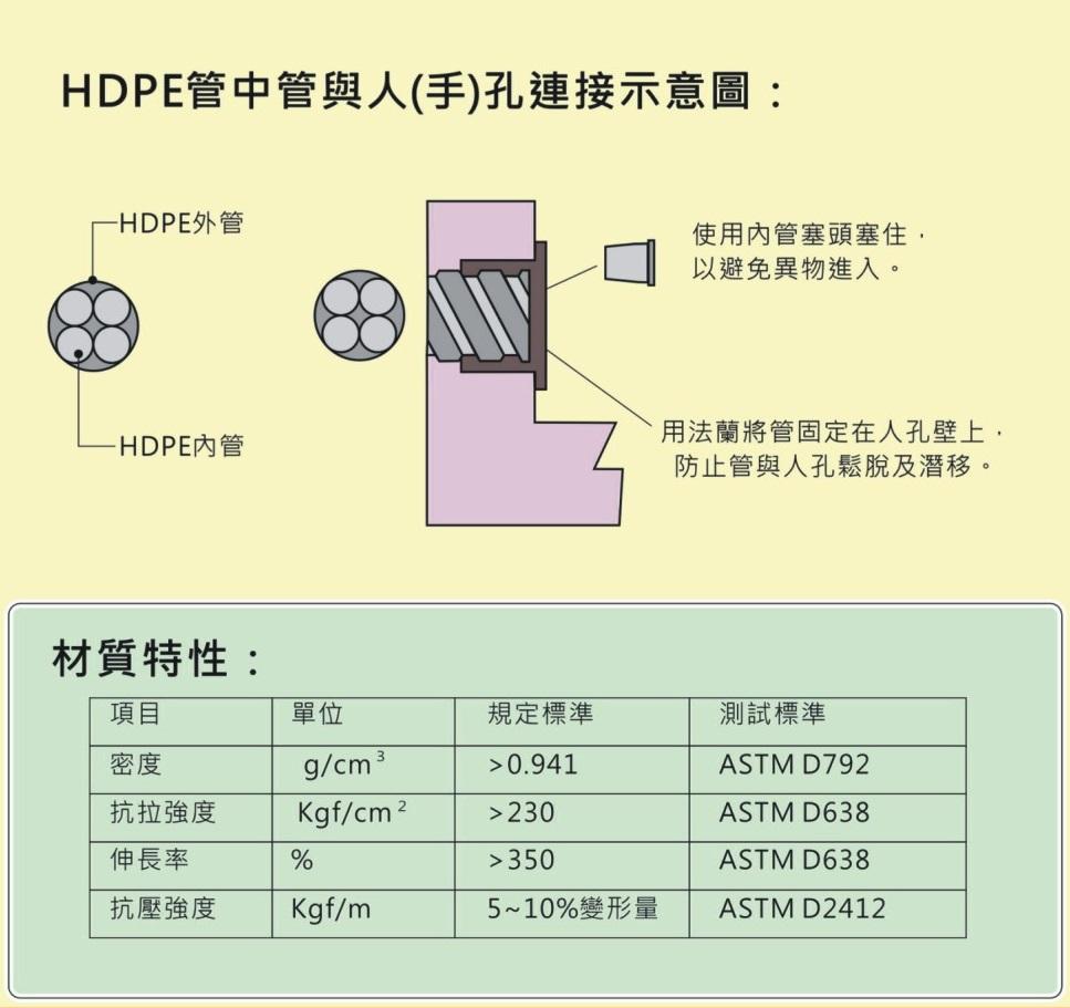 HDPE管中管DM-b.jpg