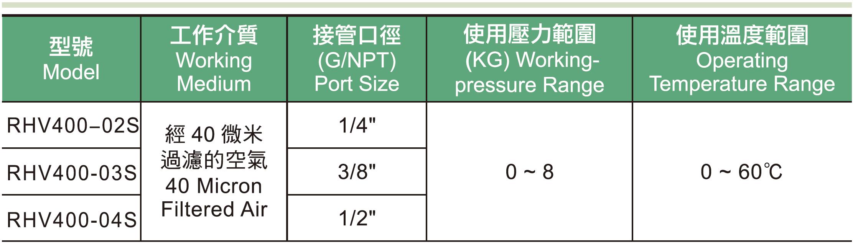 01. RHV系列手動閥規格表.jpg