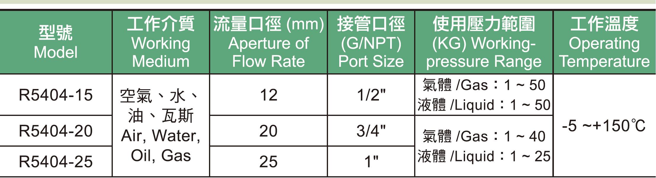 01.  R5404系列高壓.高溫型電磁閥規格表.jpg