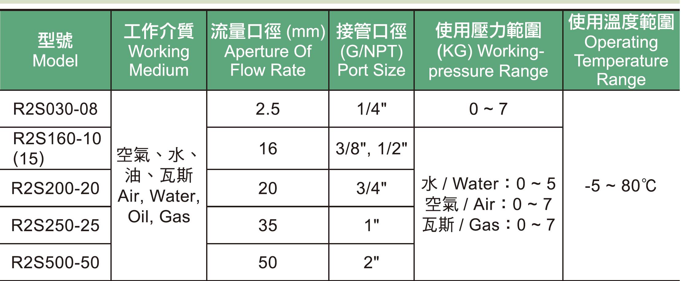 01.  R2S系列不銹鋼電磁閥規格表.jpg