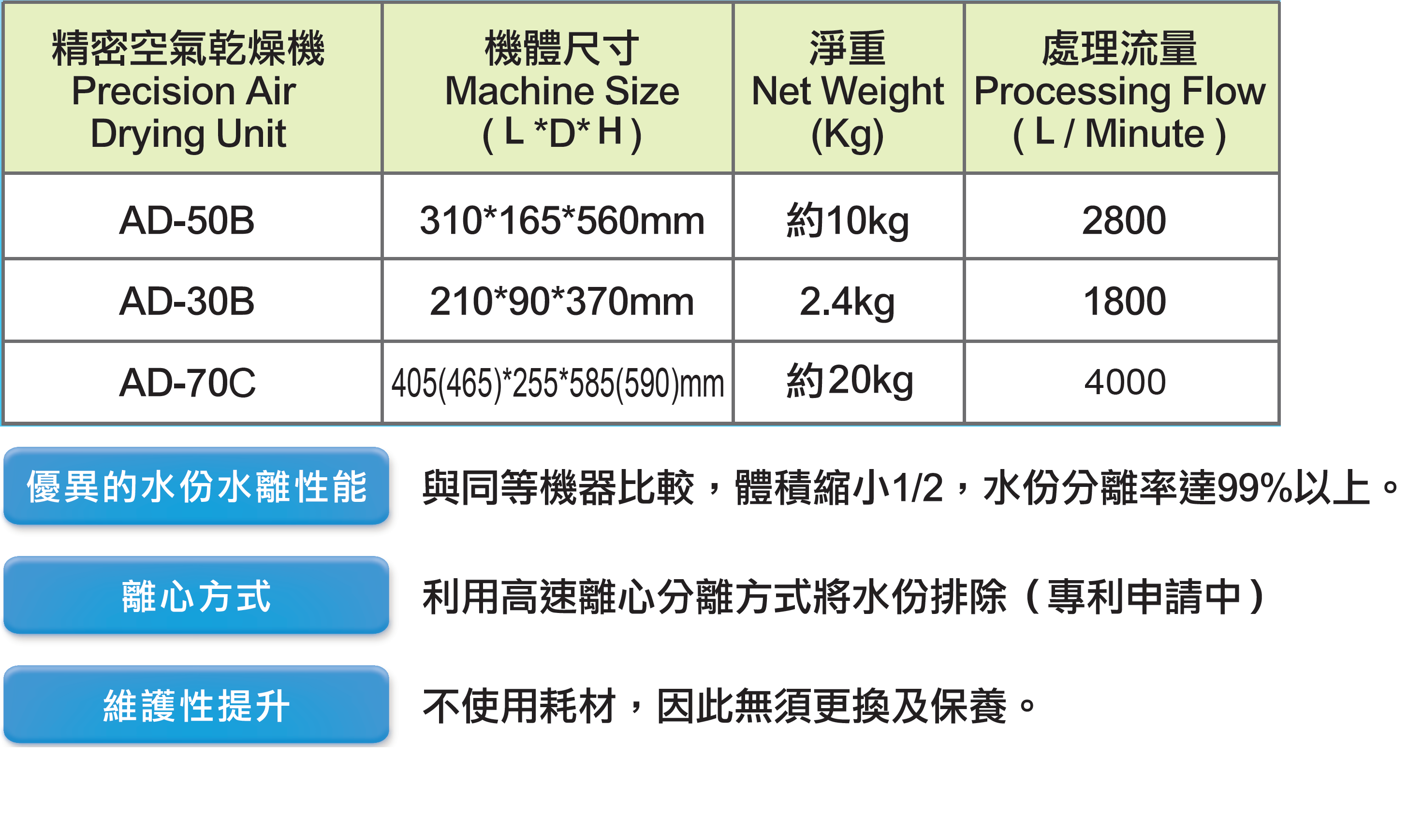 AD系列空氣除水機規格表.png