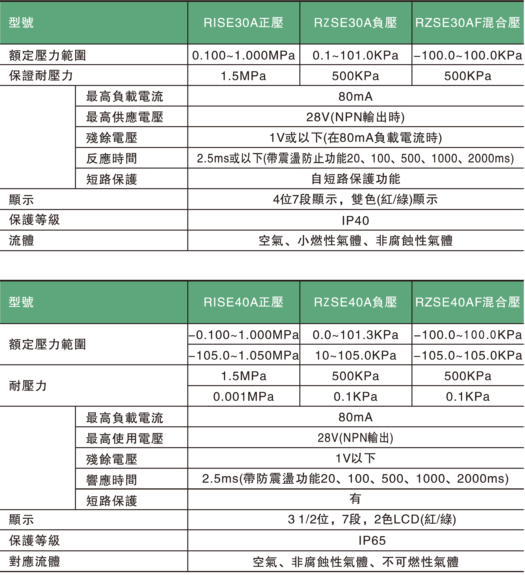 02. RI(Z)SE30.40A系列數位壓力開關規格表.jpg