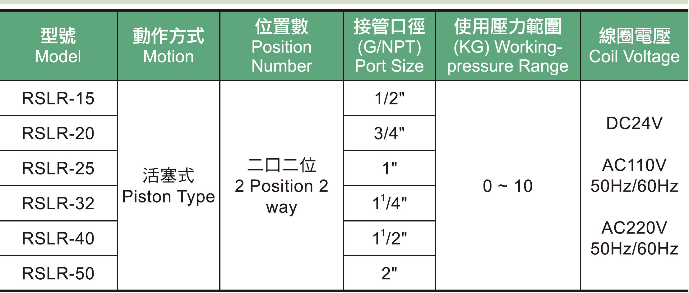 01. RSLR系列活塞角座閥規格表.jpg