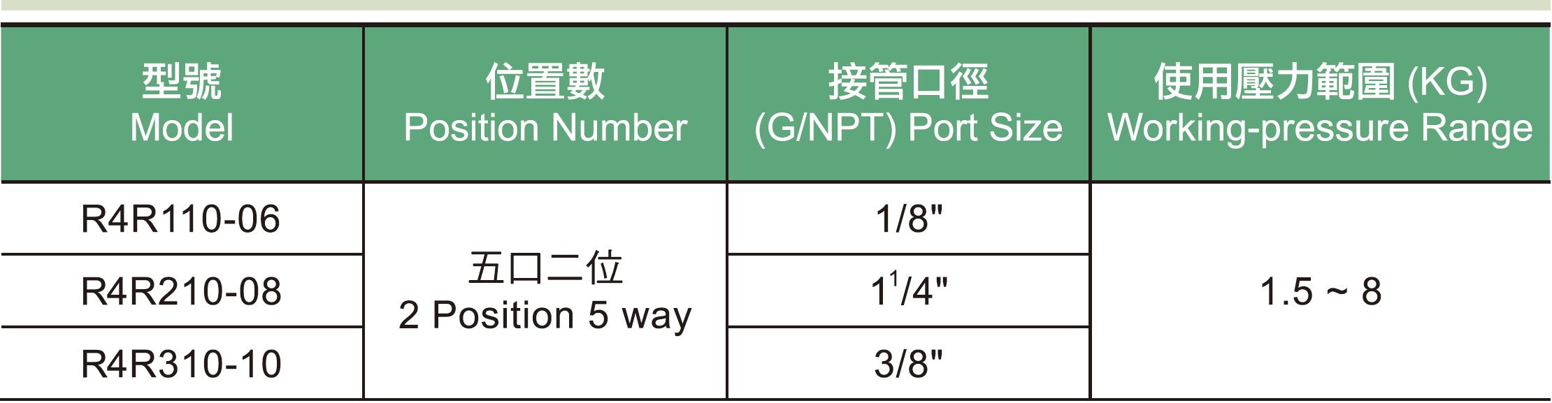 01  R4R系列手拉閥規格表.png