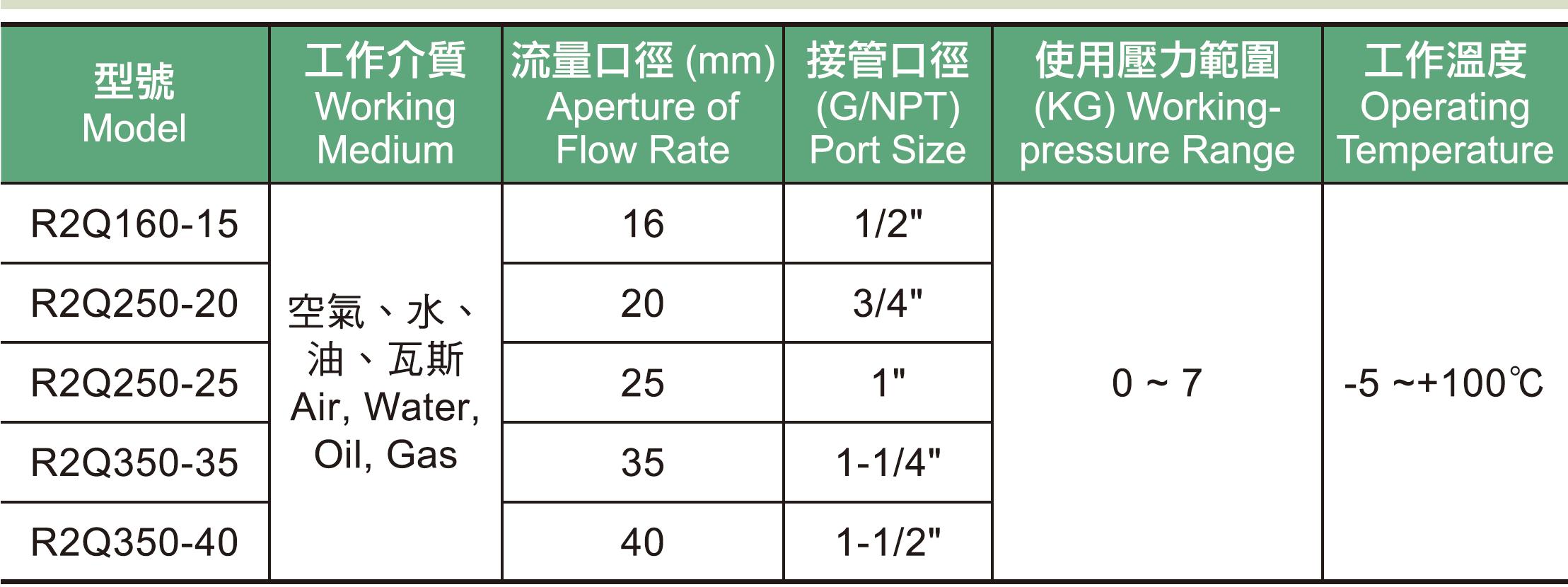 06. R2Q系列氣控二通閥規格表.jpg