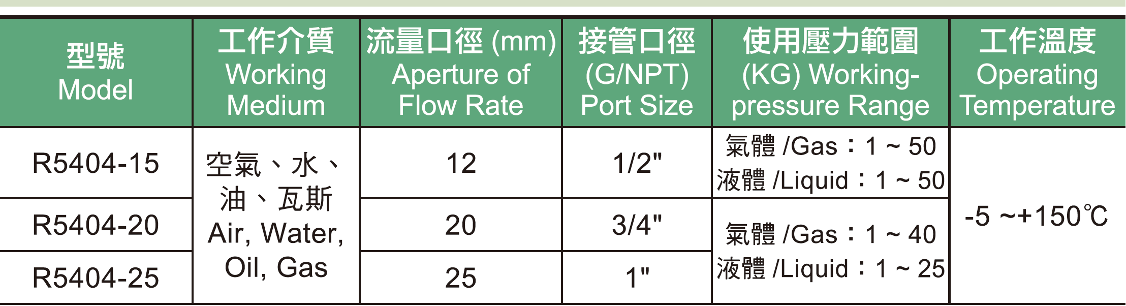 07.  R5404系列高壓.高溫型電磁閥規格表.jpg