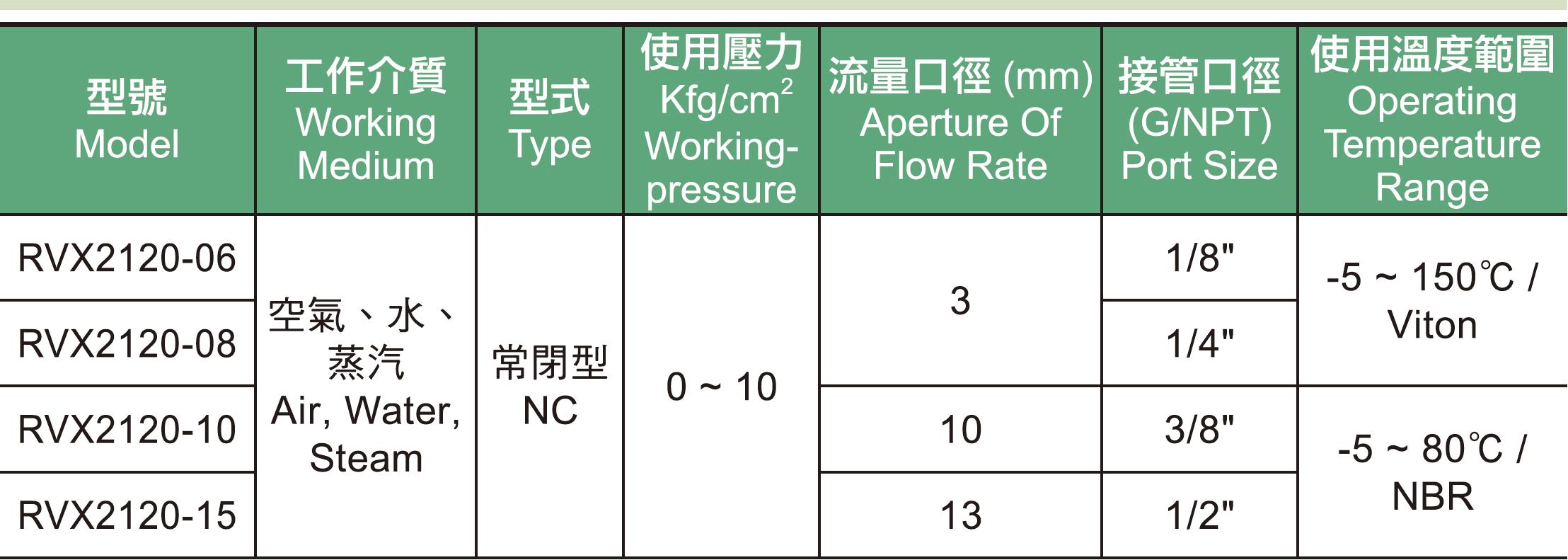 01.RVX系列電磁閥規格表.jpg