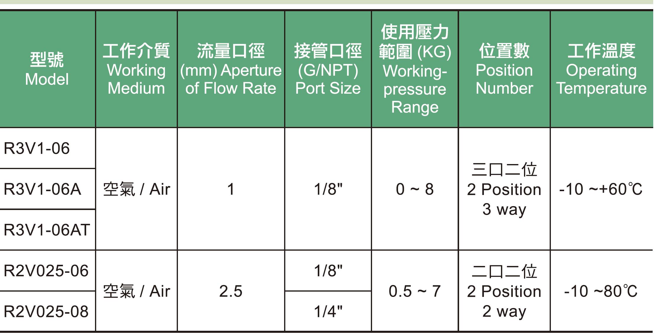 01. R3V1R2V系列電磁閥規格表.jpg