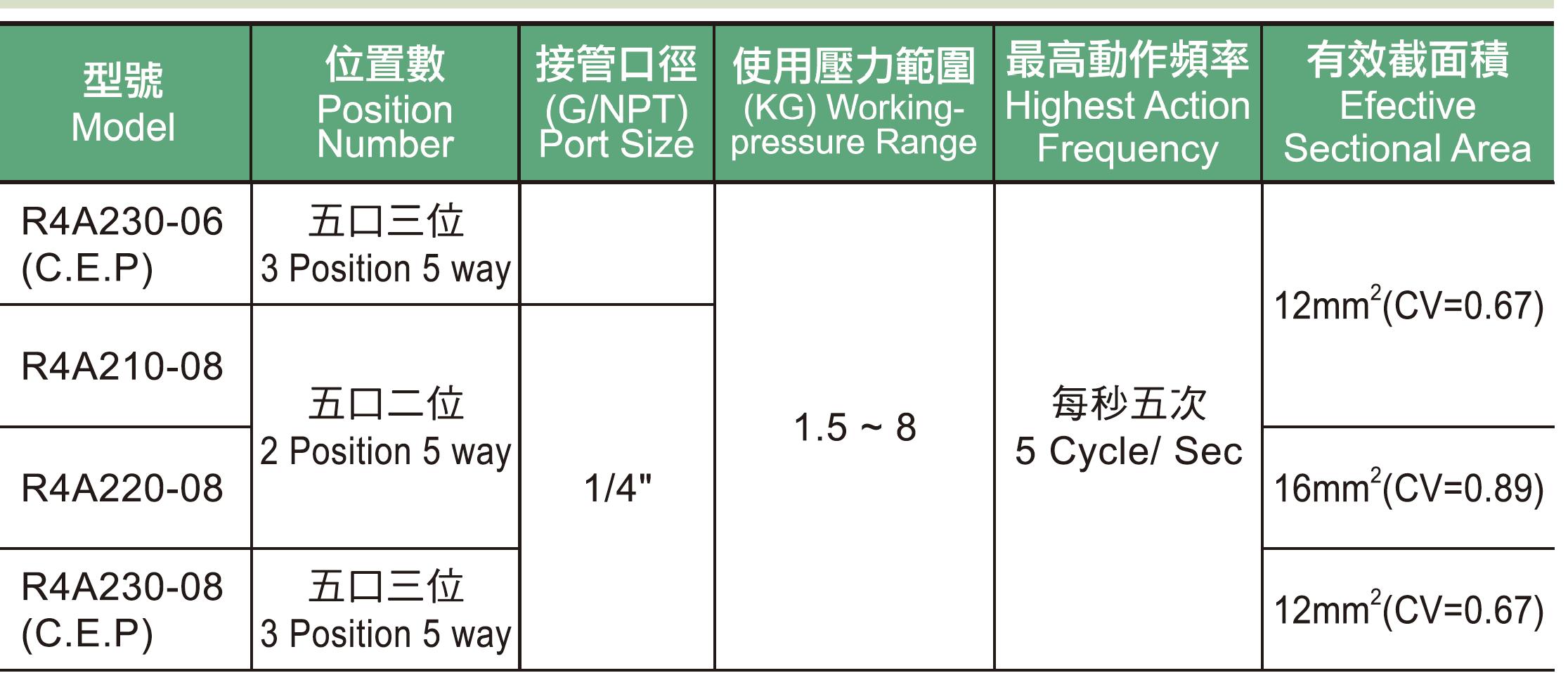 R4A系列2規格表.jpg
