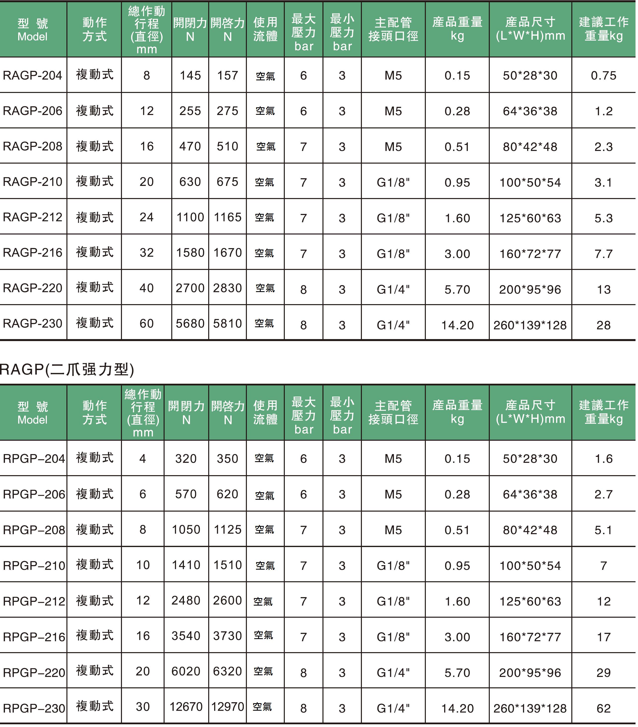 04.     RAGP系列 二指式機械夾爪規格表.jpg