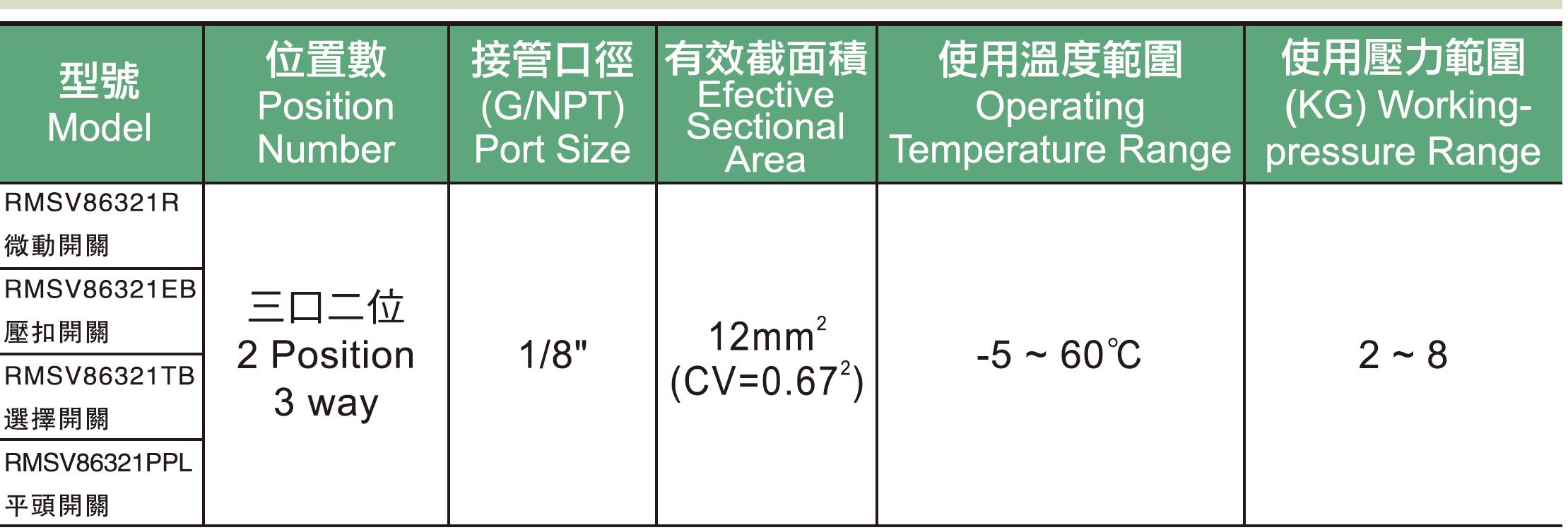 01 .RMSV系列機械閥規格表.jpg