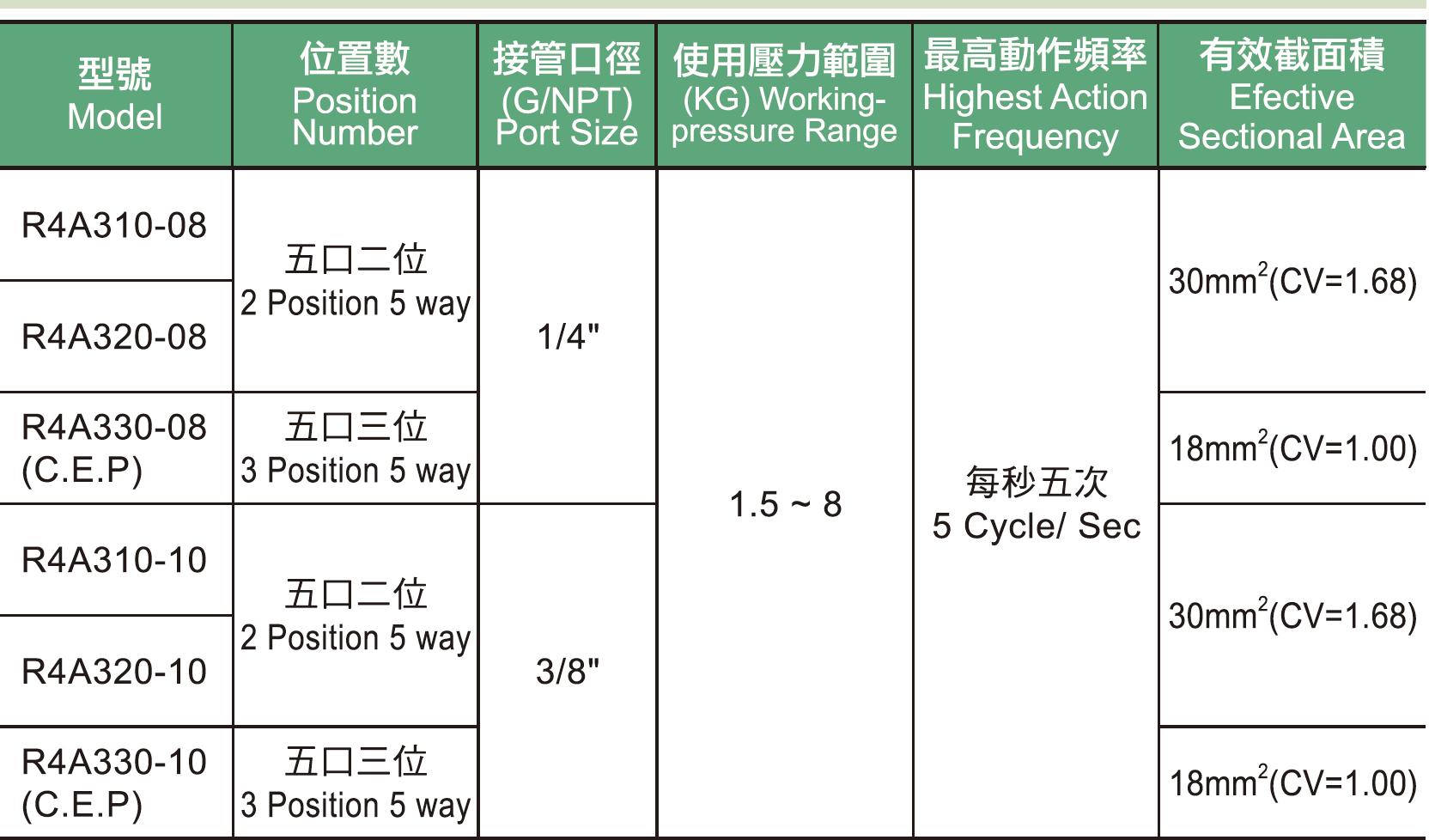 R4A系列3規格表.jpg
