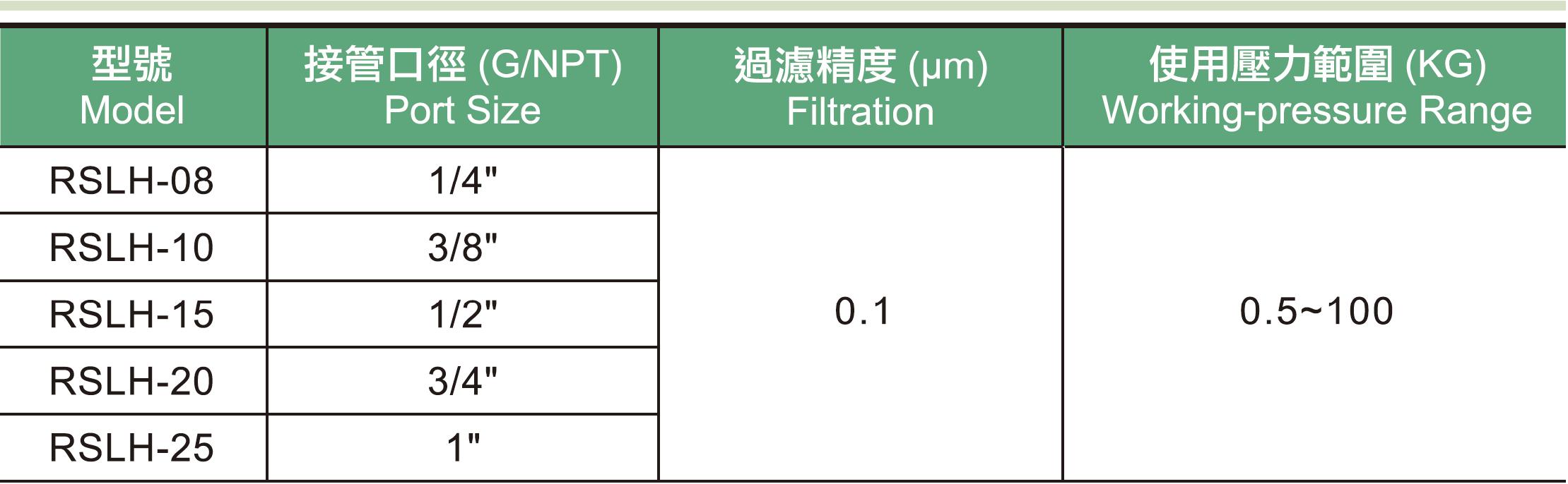01.RSLH系列高壓過濾器規格表.png