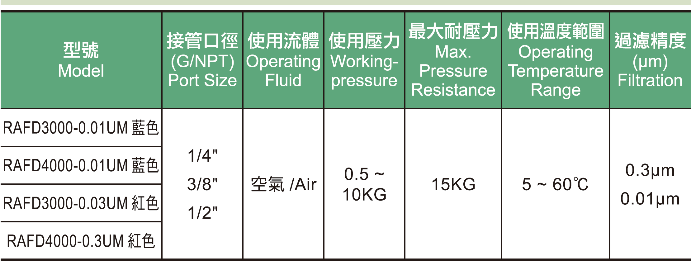 01.  RAFD系列精密油霧微霧過濾器規格表.jpg