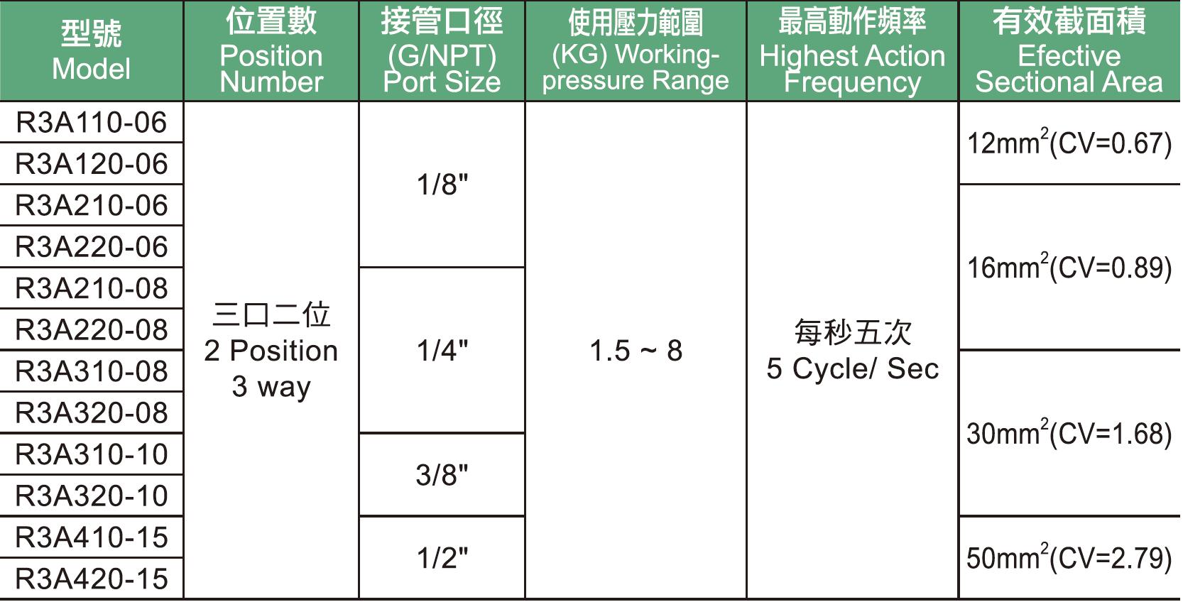 R3A系列電磁閥規格表.png