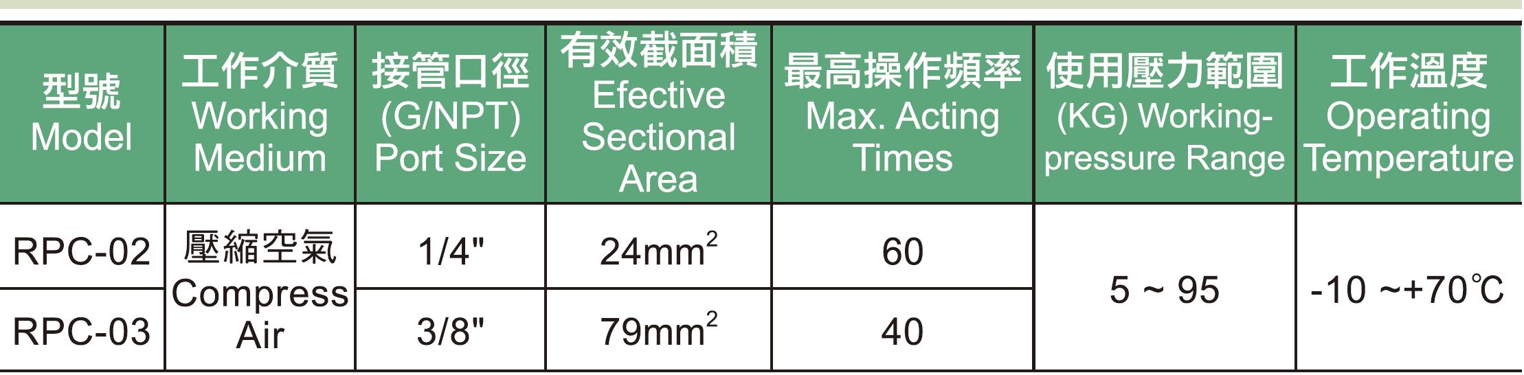 RPC系列引導式逆止閥規格表.jpg