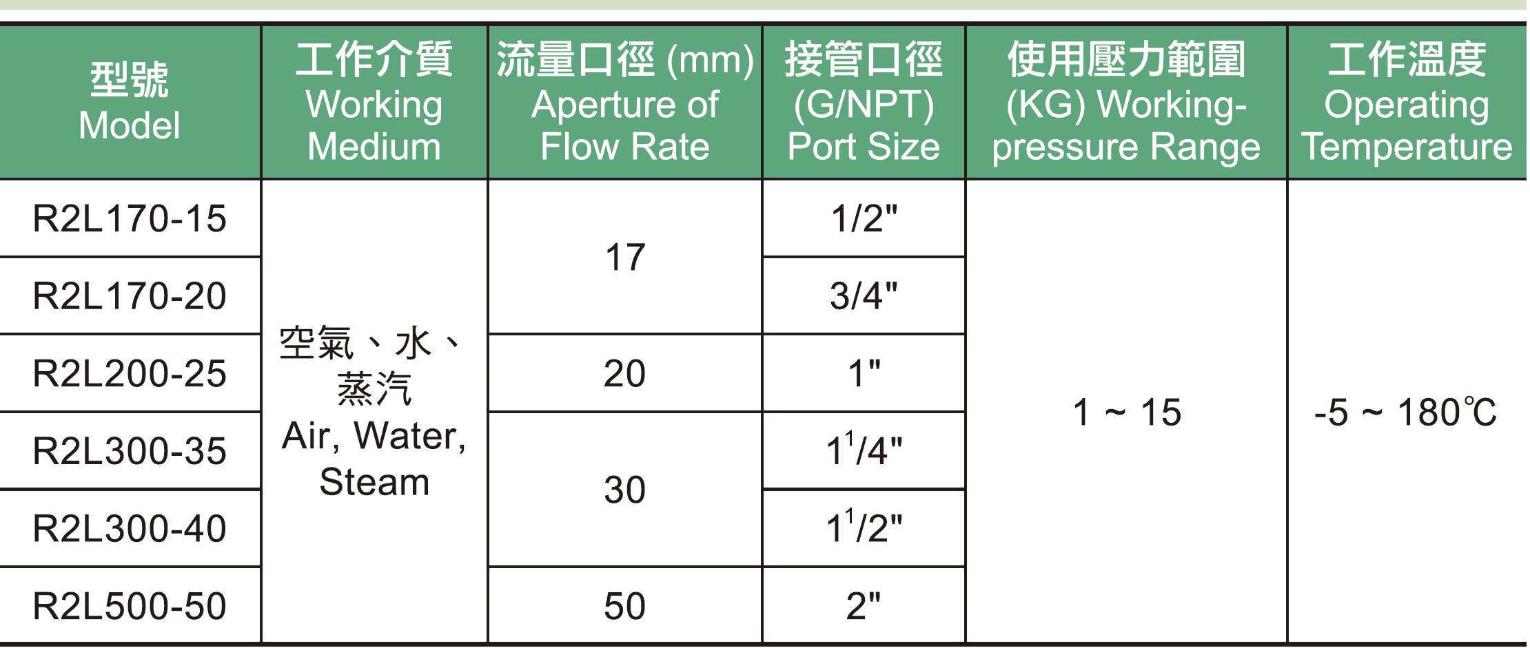 01.R2L系列電磁閥規格表.jpg