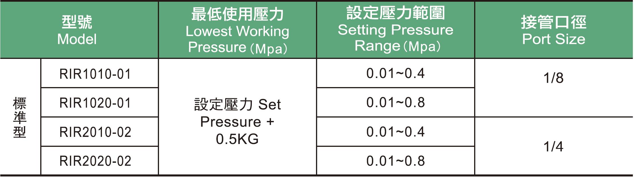 11.   RIR系列精密調壓閥規格表.jpg