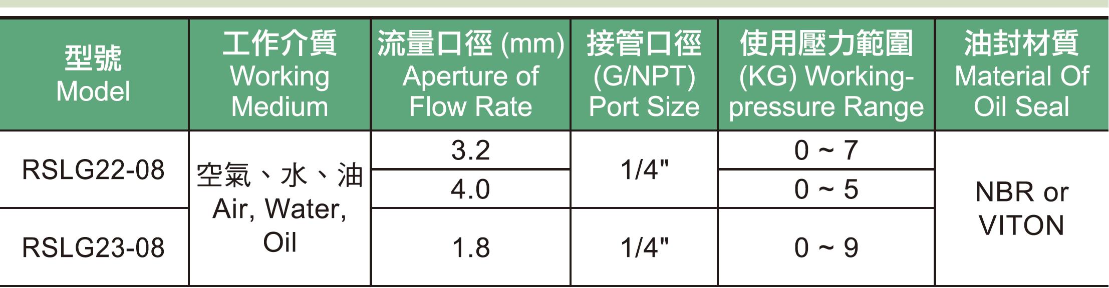 01.  RSLG系列電磁閥規格表.jpg