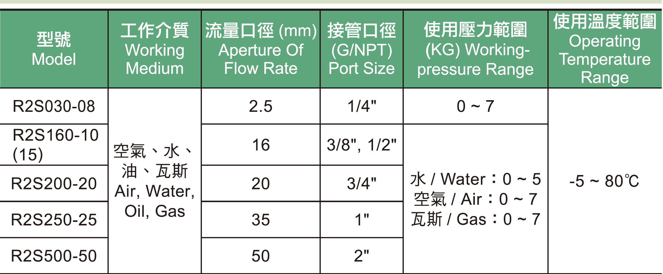 10. R2S系列不銹鋼電磁閥規格表.jpg