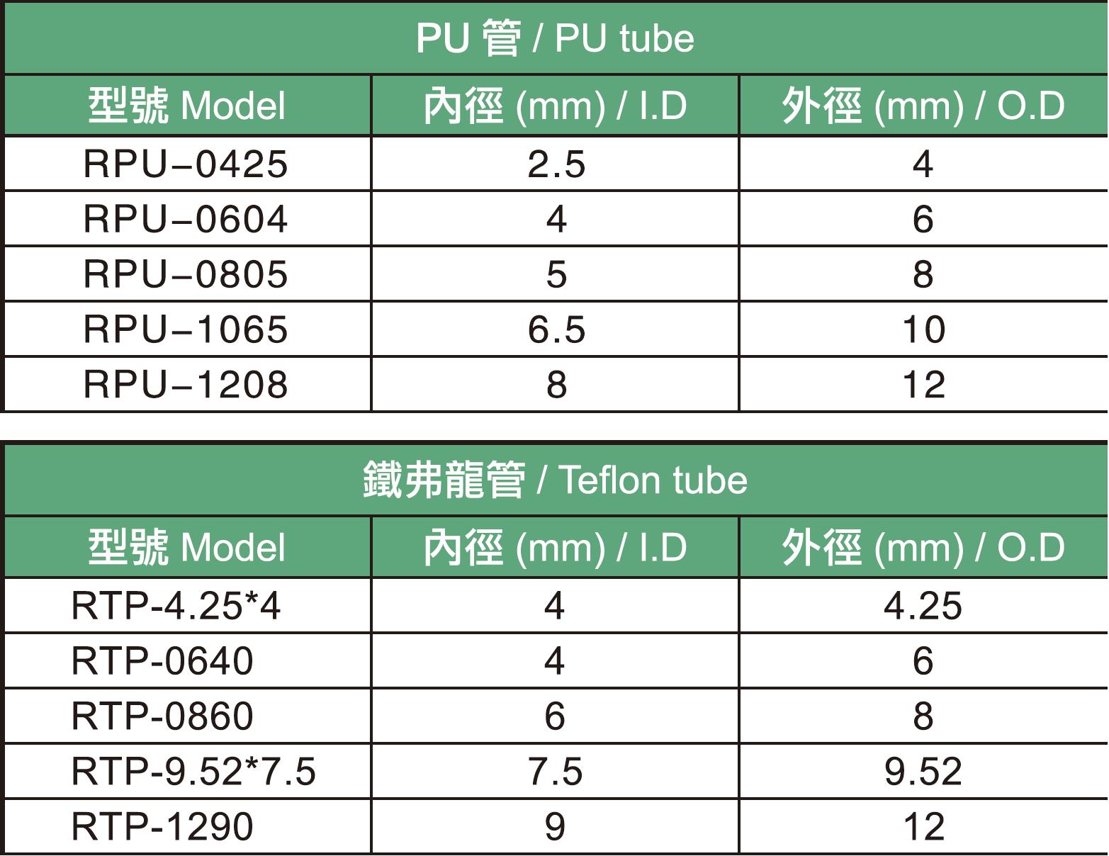 02.PU管規格表.JPG