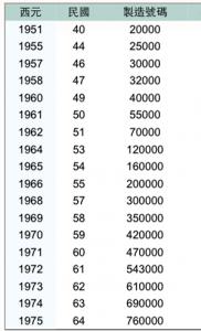 KAWWAI鋼琴年份對照表1