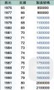 KAWWAI鋼琴年份對照表2