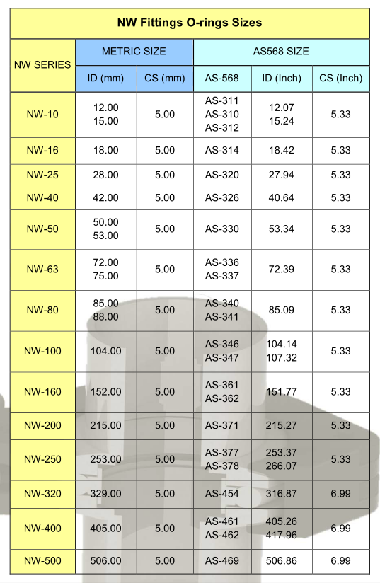 NW Fittings O-rings SizES