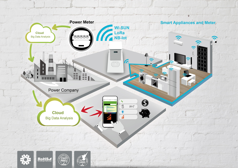 WiFi.NB IOT 無線產品應用於智能家庭圖-01.jpg