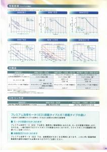 9-7.性能曲線 配件